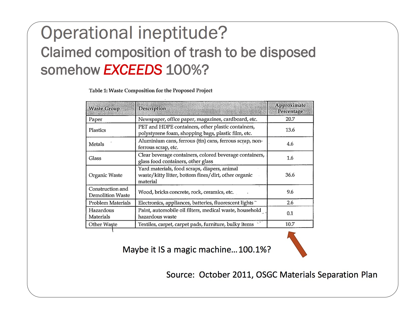2012-04-18 IFBC re OSGC Trash Incinerator 35
