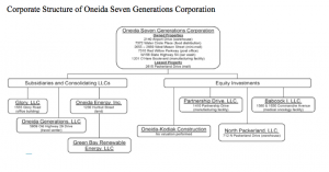 Corporate Structure of Oneida Seven Generations Corporation